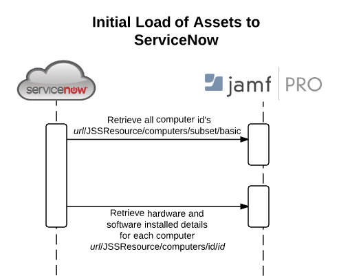 Jamf integration it service management servicenow community servicenow to jamf full loadg ccuart Images