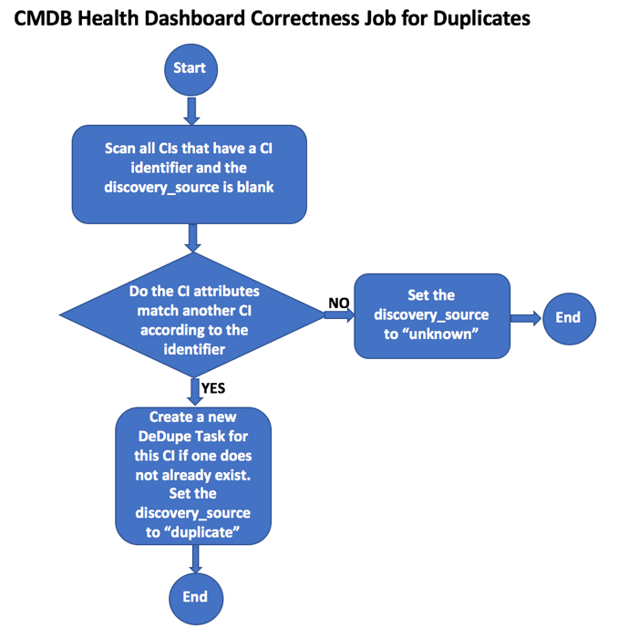 Duplicate Configuration Items in the ServiceNow CMDB - Blogs