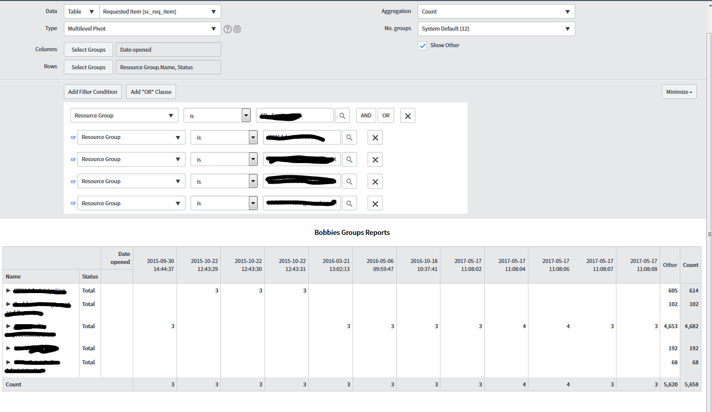 Group By Month on a pivot table - Performance Analytics and