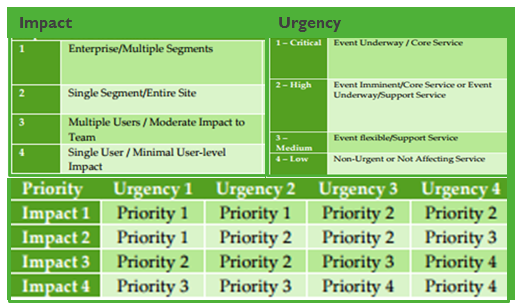 itil incident classification matrix Problem Management Impact and urgency matrix - IT Service Management ...