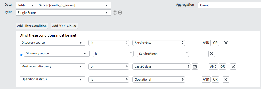 ServiceNow Node definition and licensing model - IT