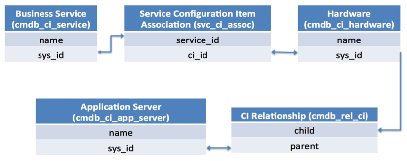 Database Views for CMDB Reports - Blogs - ServiceNow Community