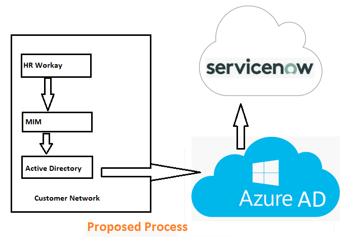 Best practice recommendation for User provisioning from Azure AD to