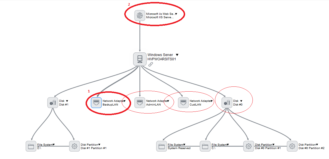 Understanding Discovery Dependency View It Operations Management