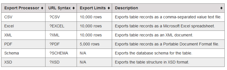 How to export user table records >