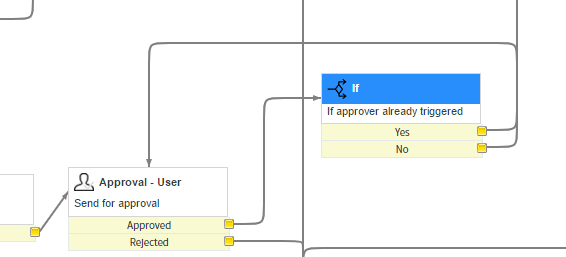 Recursive approvals in catalog item workflow developer community ritm is getting deleted when the next approval record getting inserted could be because we used one approval activity and keep calling it recursively ccuart Choice Image