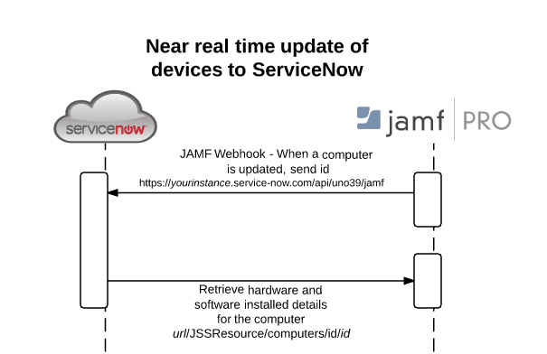 Jamf integration it service management servicenow community screen shot 2017 03 22 at 94731 amg ccuart Images