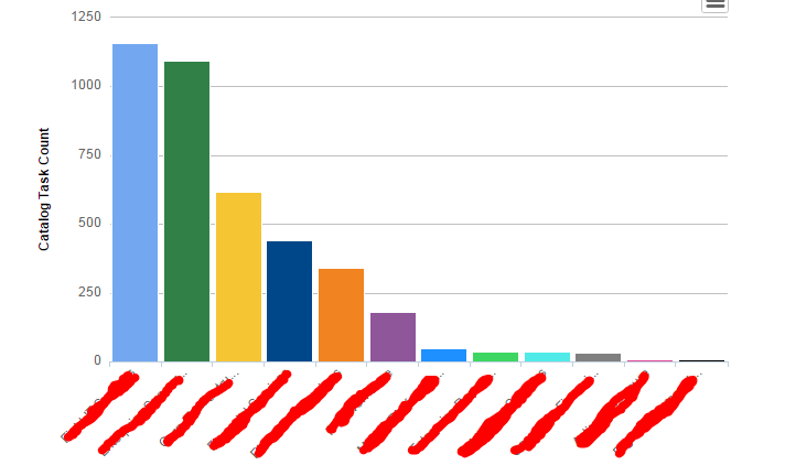Updating Chart Colors Not Working It Service Management